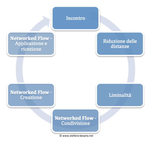 Networked_flow_-_processo