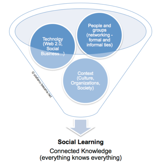 Social_learning_factors