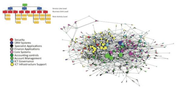 Organisational Network Analysis « Social Learning Blog
