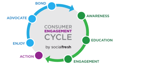 Engagement-cycle-socialfresh