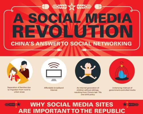 Social_media_infographics_china