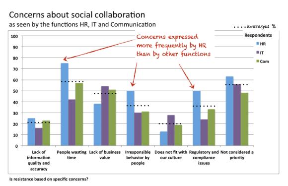 concerns-social-media
