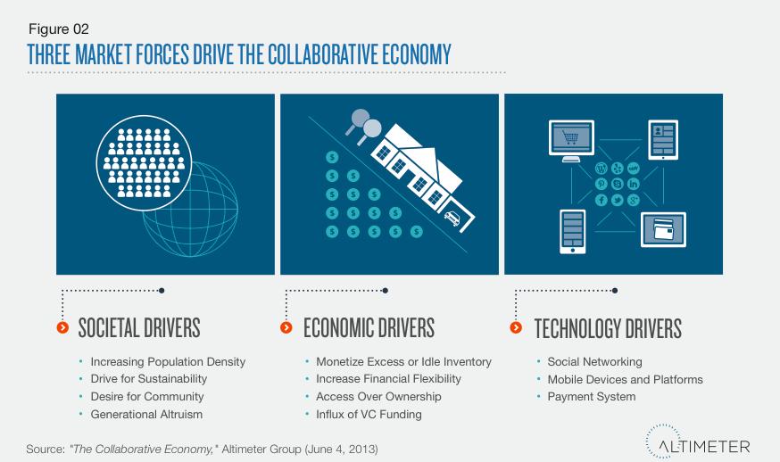 Collaborative economy un nuovo modo di fare impresa e di for Nuovo modo di costruire case