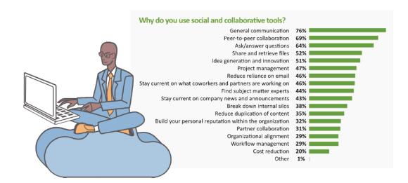 Social Collab