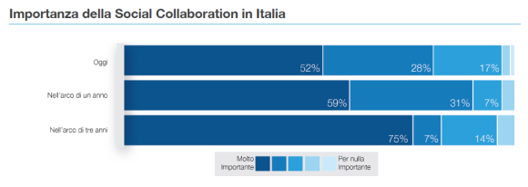 Collaboration in Italia