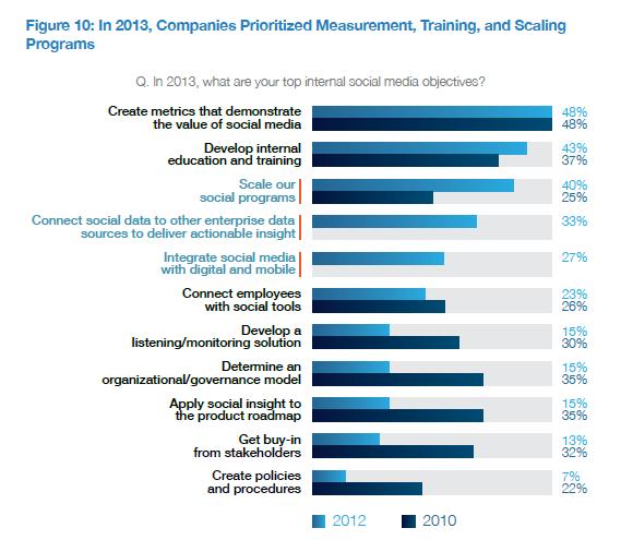 Priorities Social Business 2013 - Altimiter