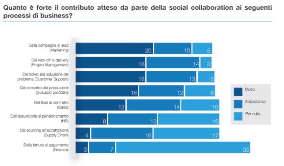 social-collaboration-besana-quintarelli-contributoatteso