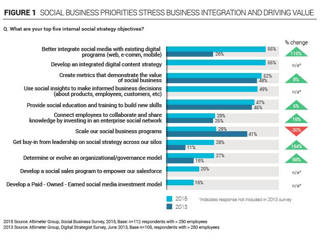 Priorities in digital as in 2015