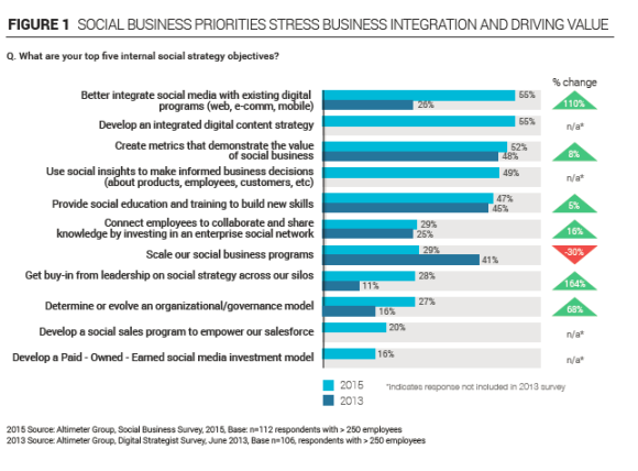 Priorities in digital as in 2015