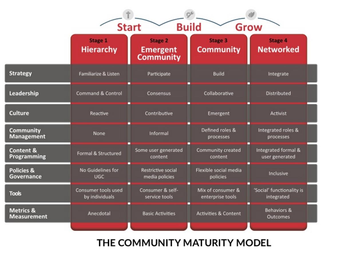 Community Roundtable model