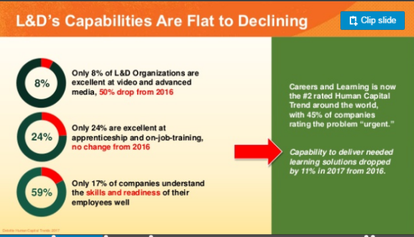 Decline of Learning