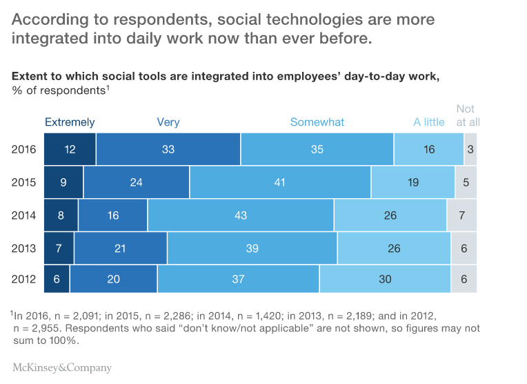 Extent of Social Collaboration Technologies