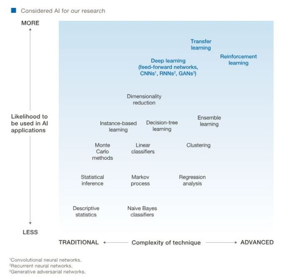AI Sectors for McKinsey
